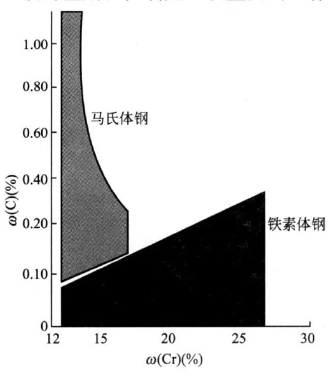 碳和铬的配合对不锈钢组织的影响